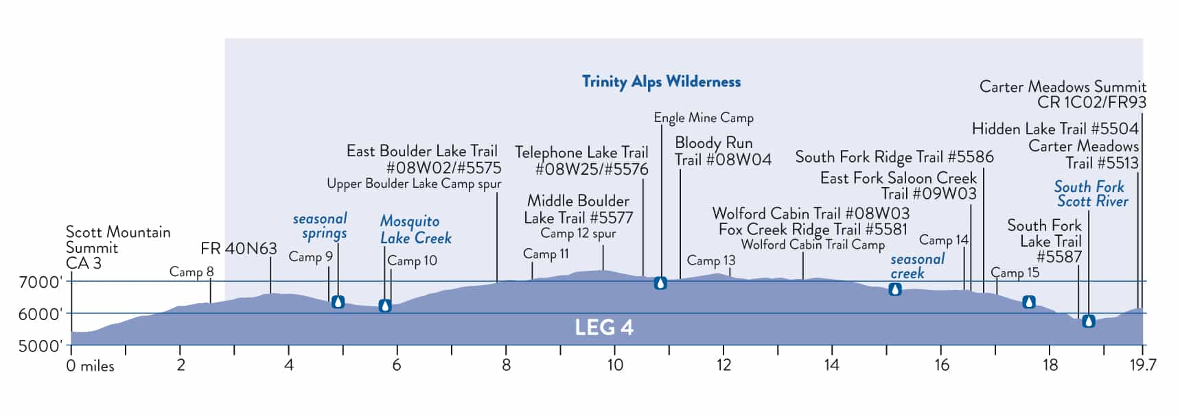 Trinity Alps Pacific Crest Trail Section: Scott Mountain Summit to Carter Meadow Summit elevation profile