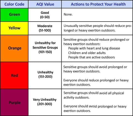 AQI Air Quality Index for California hikers. With ranges of AQI values: good, moderate, unhealthy for sensitive groups, unhealthy, very unhealthy.